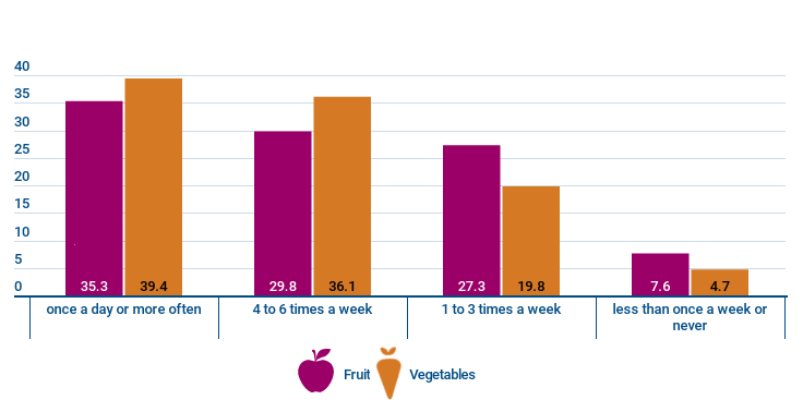 Graph - Frequency of fruit and vegetable consumption in 2019