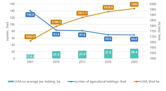 Number of agricultural holdings and UAA